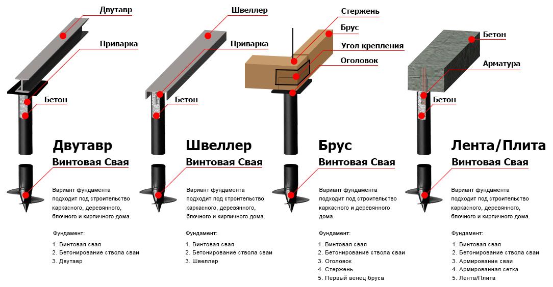 Как установить свайно винтовой фундамент своими руками